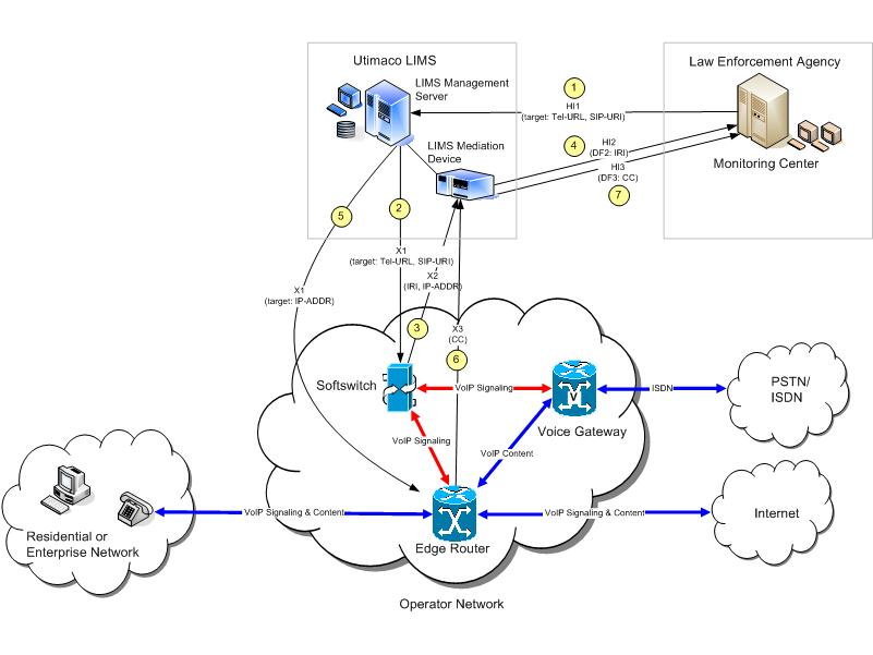 VOIP converged networks