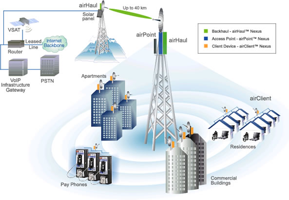 VOIP wireless converged
