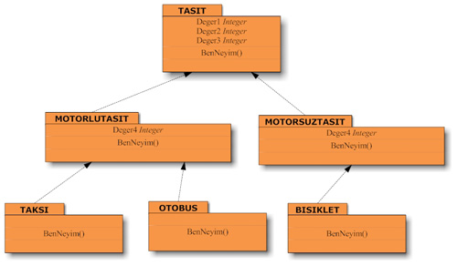 Inheritance UML